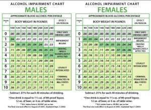 DUI BAC CHART MALE & FEMALE
