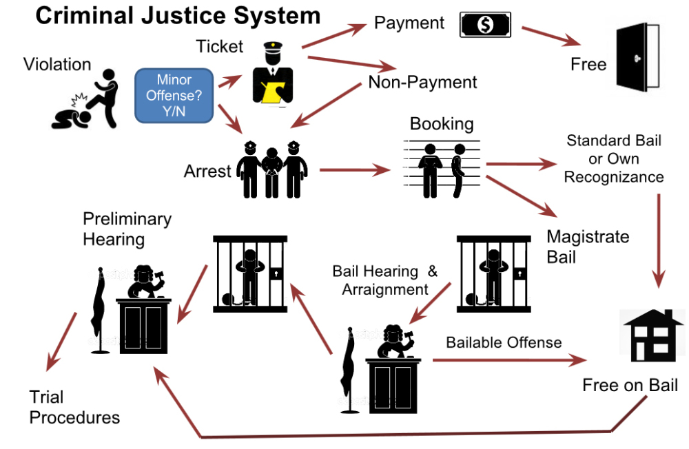 a comparison of the criminal justice system and the civil law system Differences between civil and criminal law in the usa differences between civil and criminal law , the system of using law to regulate human conduct would collapse.
