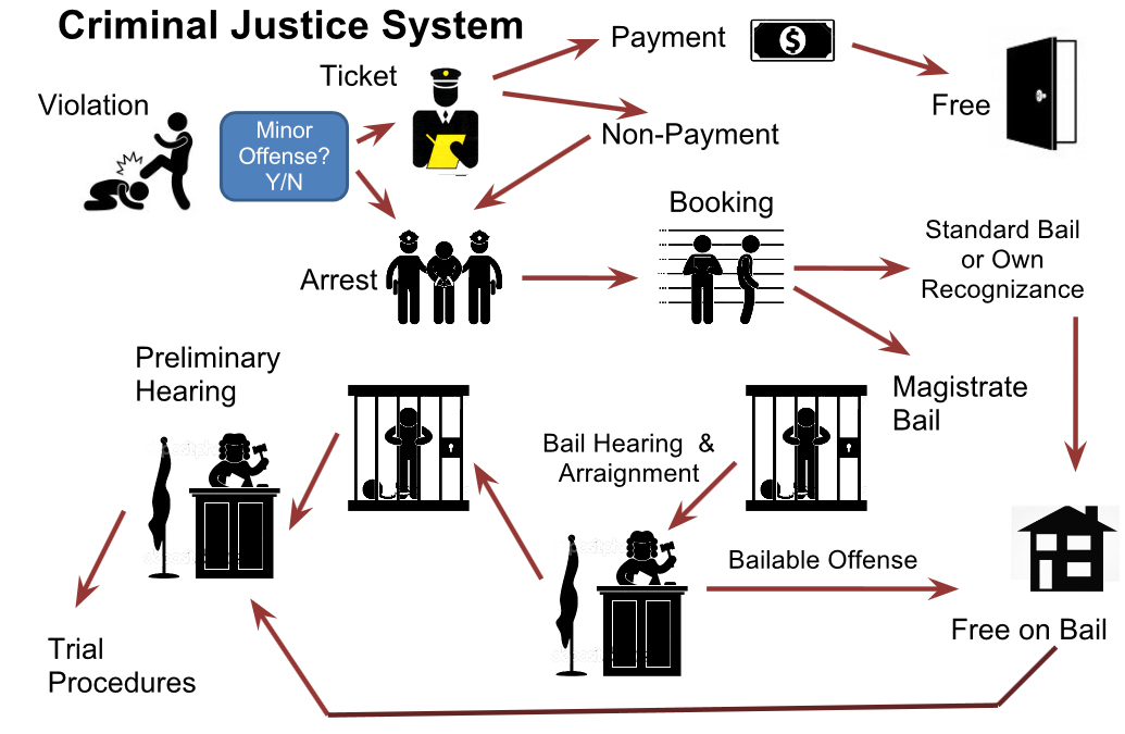 Identifying Rudimentary Systems Of Criminal Justice Lawyer