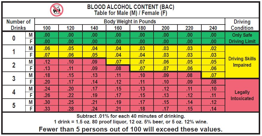 Breathalyzer Readings Chart